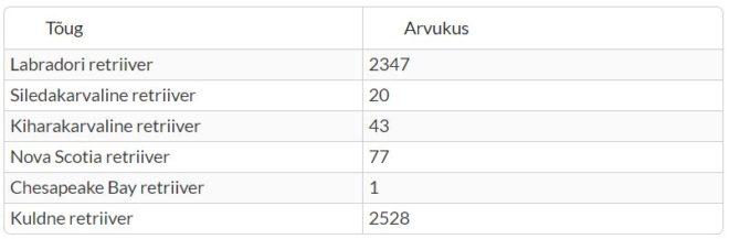 arvukus-retr-2016-tabel